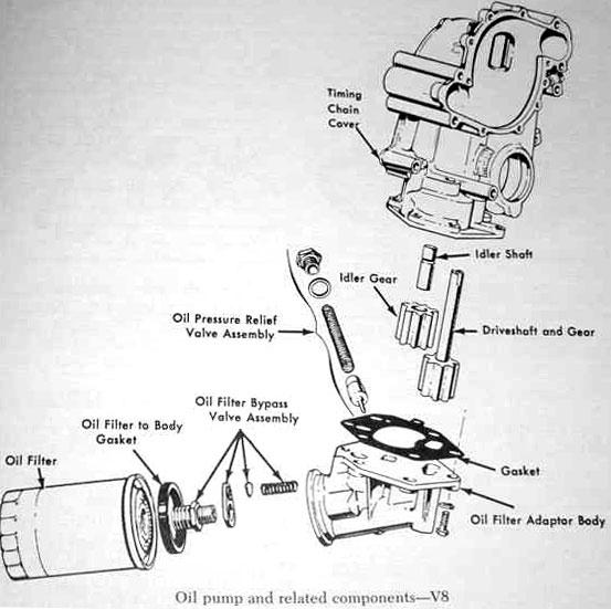 V8 Oil Pump Assembly Components Rajaytyskuva